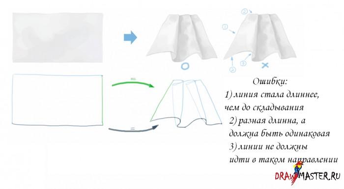 Основы рисования Одежды - Структура и Струящиеся ткани