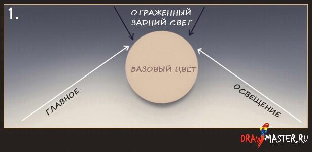 Базовый урок по Освещению