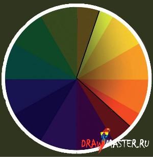 Теория цвета цвет в живописи